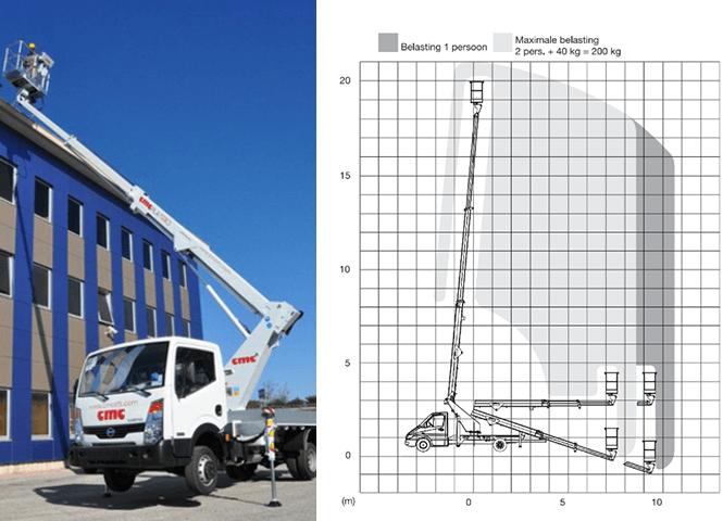 Kamionska košara CMC PLA 210